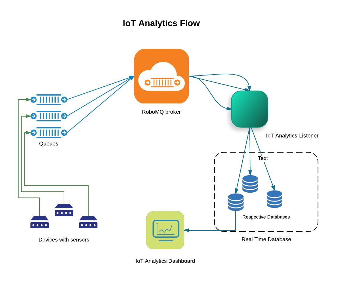 IoT Analytics - robomq io